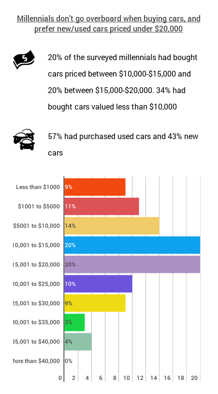 Car_transaction_prices